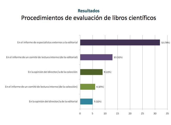Procedimientos de evaluación de libros científicos